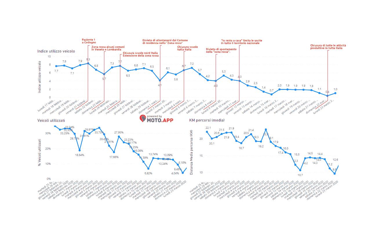 Analisi traffico 2 ruote